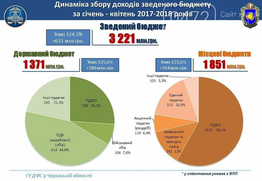 3,2 мільярди гривень спрямувала Черкаська область до бюджету, фото-1
