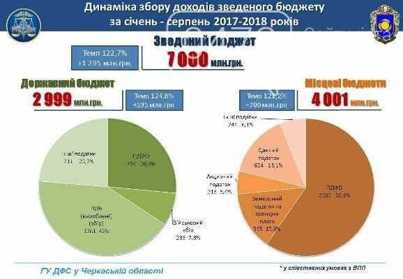 Черкаська область внесла до бюджету 7 мільярдів гривень, фото-1