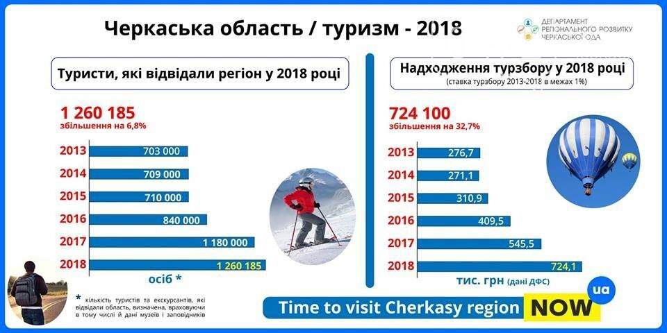 Черкащину відвідали більше 1,2 мільйони туристів (інфографіка), фото-1