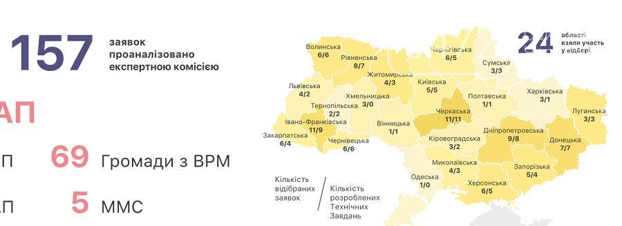 16 громад Черкащини подали заявки на конкурс щодо створення центрів надання адмінпослуг, фото-1
