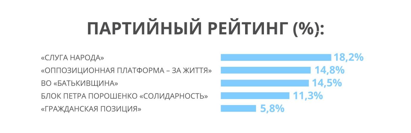 У партії Рабиновича і Медведчука стабільне зростання парламентського рейтингу, - західні соціологи, фото-1
