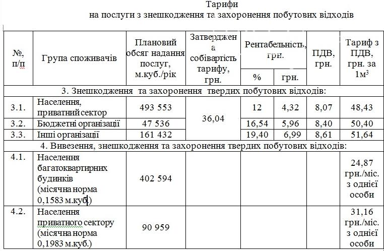 Нові тарифи на послуги із захоронення відходів затвердили у Черкасах, фото-1
