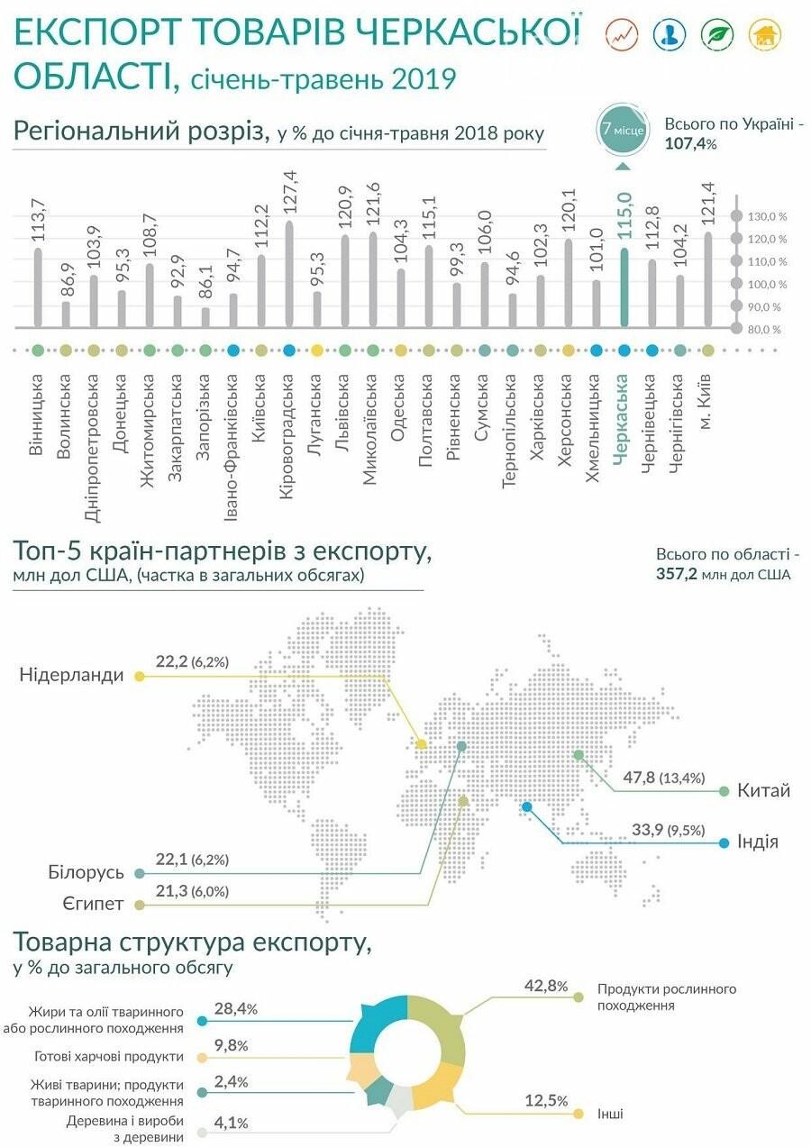 Черкащина посіла сьоме місце за зростанням експорту, фото-1