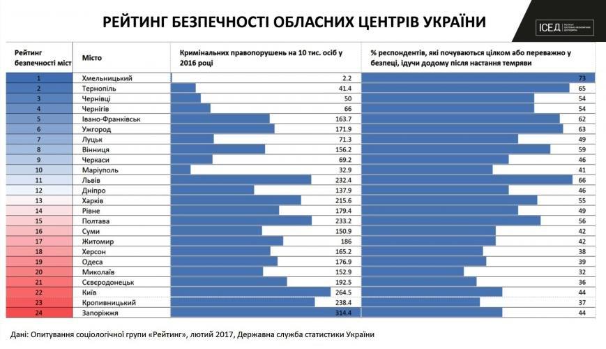 Черкаси опинилися на 9 сходинці рейтингу найбезпечніших обласних центрів (ТАБЛИЦЯ), фото-1