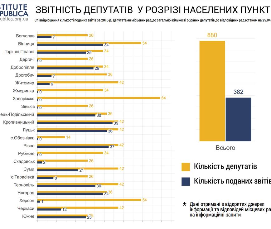 У Черкасах 30 депутатів міськради ризикують своїми мандатами (ІНФОГРАФІКА), фото-1